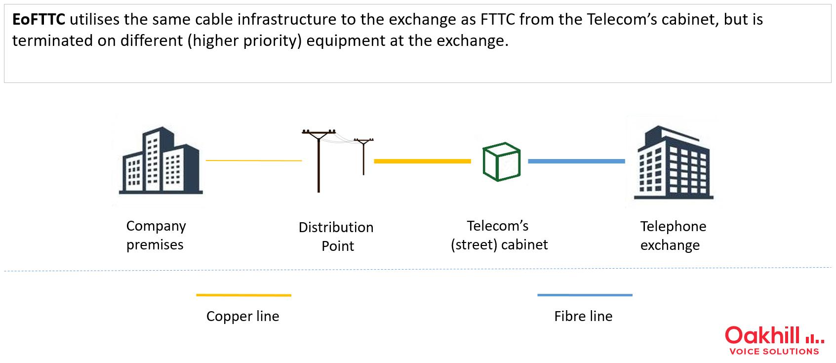EoFTTC service (Fibre Ethernet)