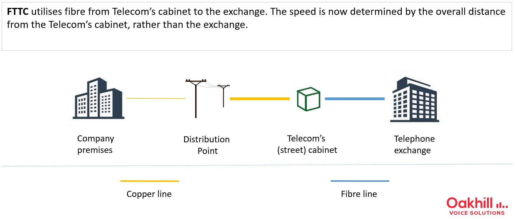 FTTC service (Fibre Broadband)